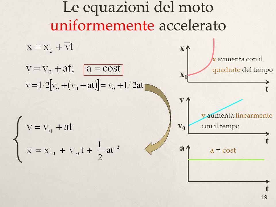 19 Le equazioni del moto uniformemente accelerato a t v t x t v0v0 x0x0 a = cost v aumenta linearmente con il tempo x aumenta con il quadrato del temp