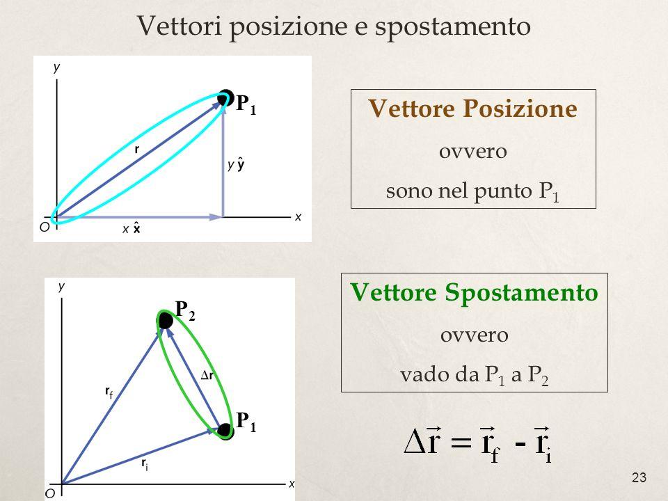 23 Vettori posizione e spostamento Vettore Posizione ovvero sono nel punto P 1 P1P1 Vettore Spostamento ovvero vado da P 1 a P 2 P1P1 P2P2