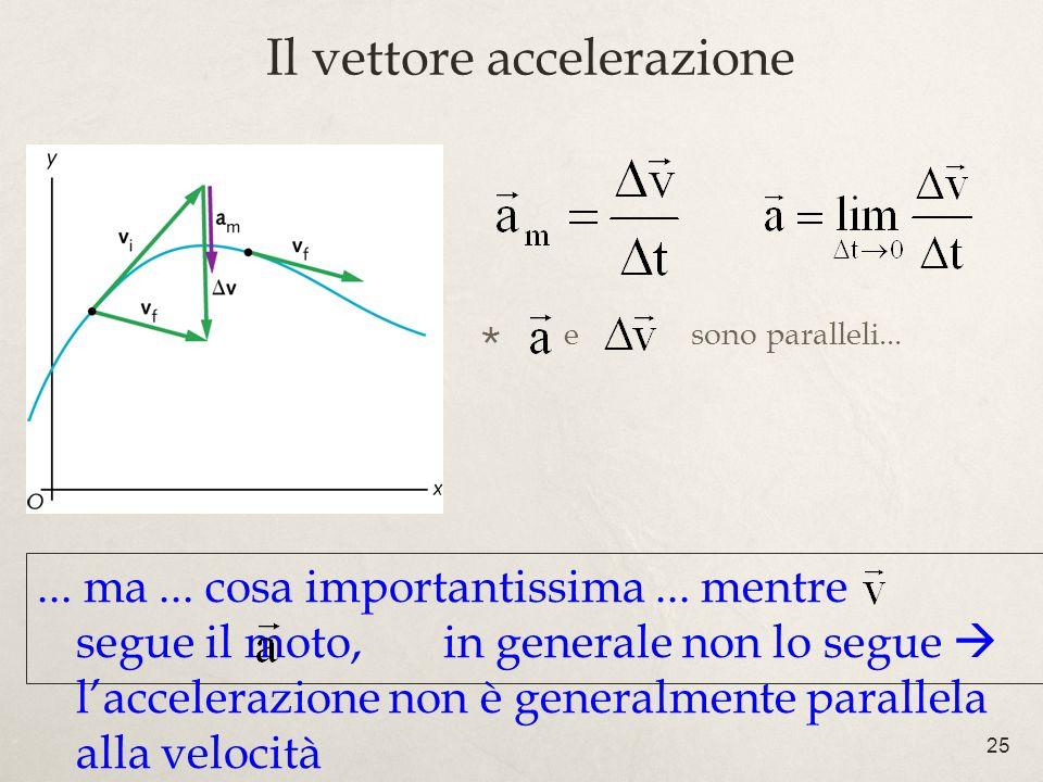 25 e sono paralleli... Il vettore accelerazione... ma... cosa importantissima... mentre segue il moto, in generale non lo segue laccelerazione non è g
