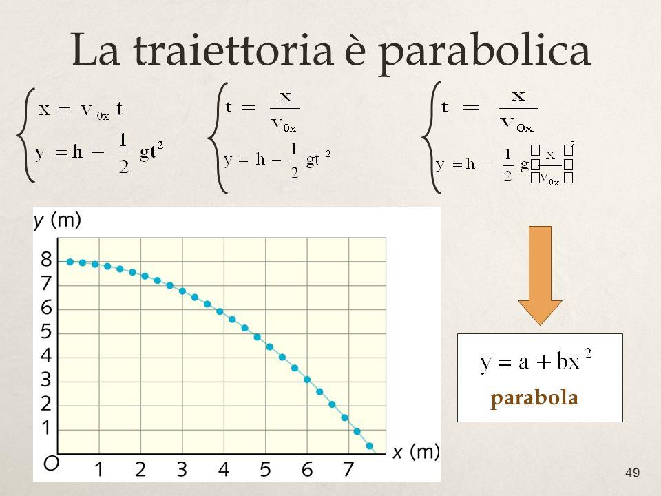 49 La traiettoria è parabolica parabola