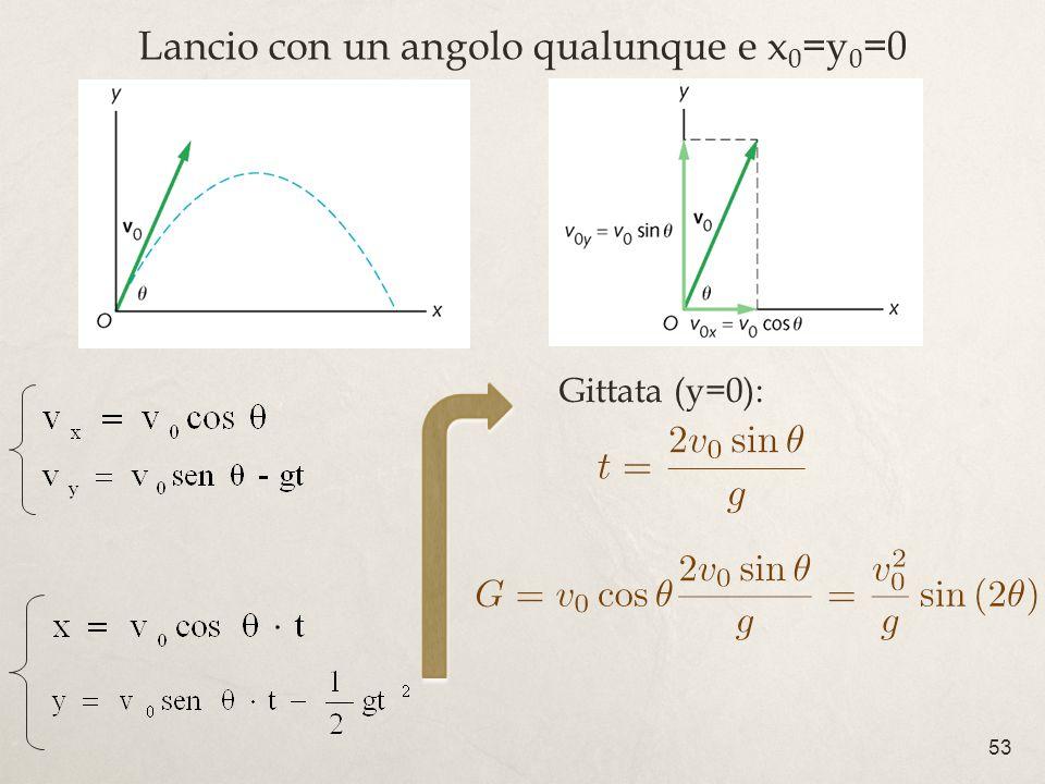 53 Lancio con un angolo qualunque e x 0 =y 0 =0 Gittata (y=0):