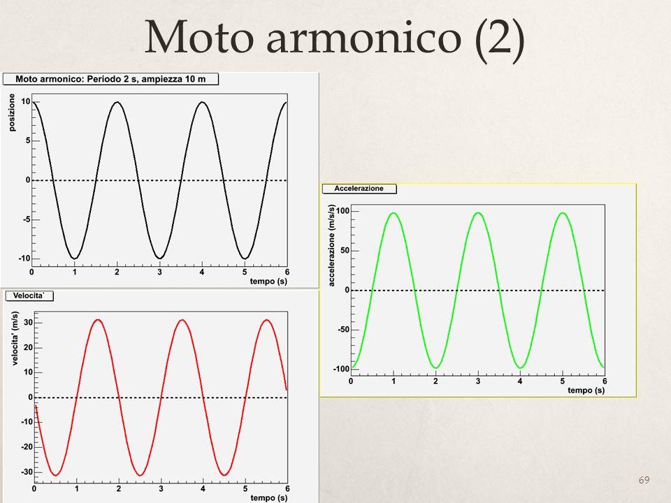 69 Moto armonico (2)