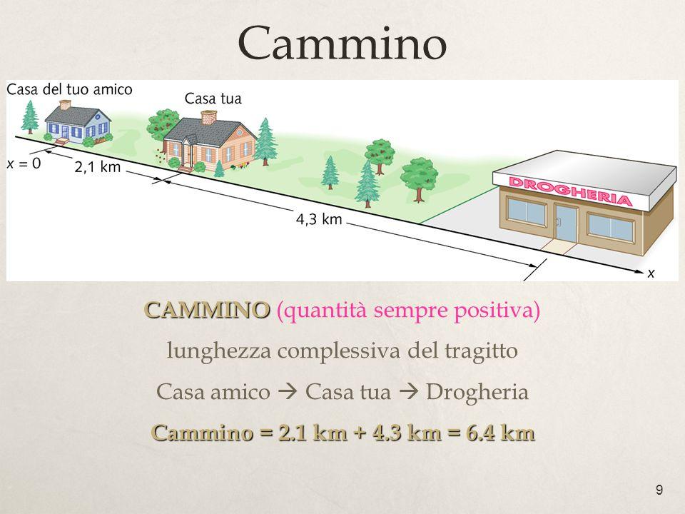 9 Cammino CAMMINO CAMMINO (quantità sempre positiva) lunghezza complessiva del tragitto Casa amico Casa tua Drogheria Cammino = 2.1 km + 4.3 km = 6.4