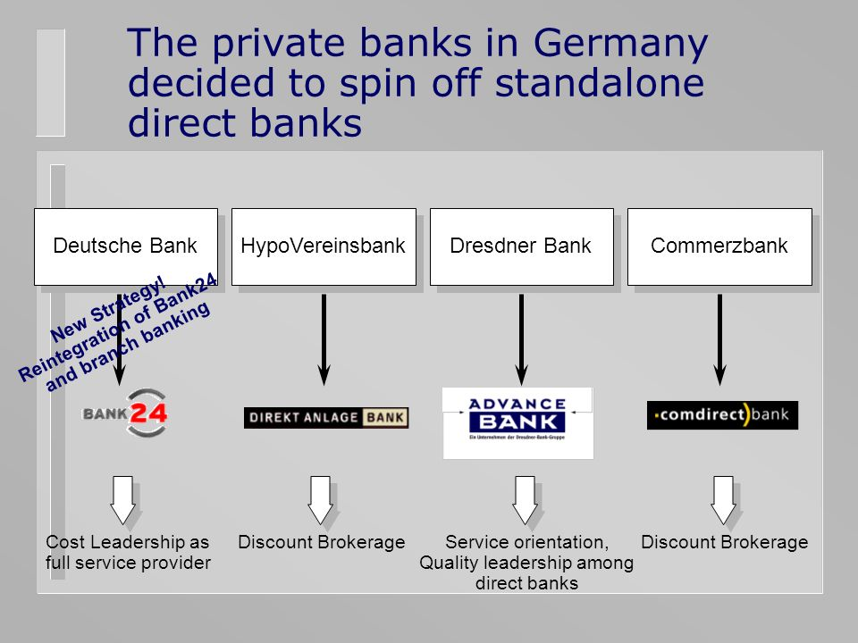 The private banks in Germany decided to spin off standalone direct banks Deutsche Bank Dresdner Bank HypoVereinsbank Commerzbank Cost Leadership as full service provider Discount Brokerage Service orientation, Quality leadership among direct banks New Strategy.