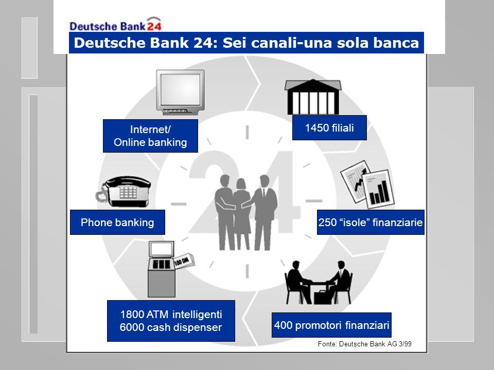 Internet/ Online banking 1450 filiali Phone banking250 isole finanziarie 1800 ATM intelligenti 6000 cash dispenser Fonte: Deutsche Bank AG 3/99 400 promotori finanziari Deutsche Bank 24: Sei canali-una sola banca