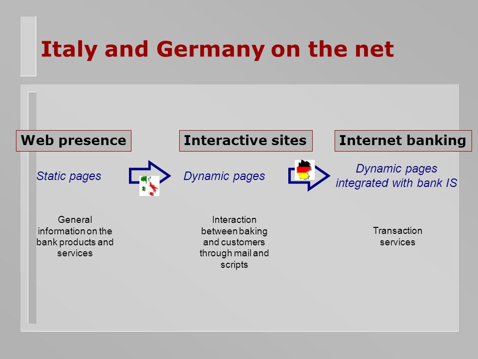 Italy and Germany on the net Web presenceInteractive sitesInternet banking Static pagesDynamic pages Dynamic pages integrated with bank IS General information on the bank products and services Interaction between baking and customers through mail and scripts Transaction services