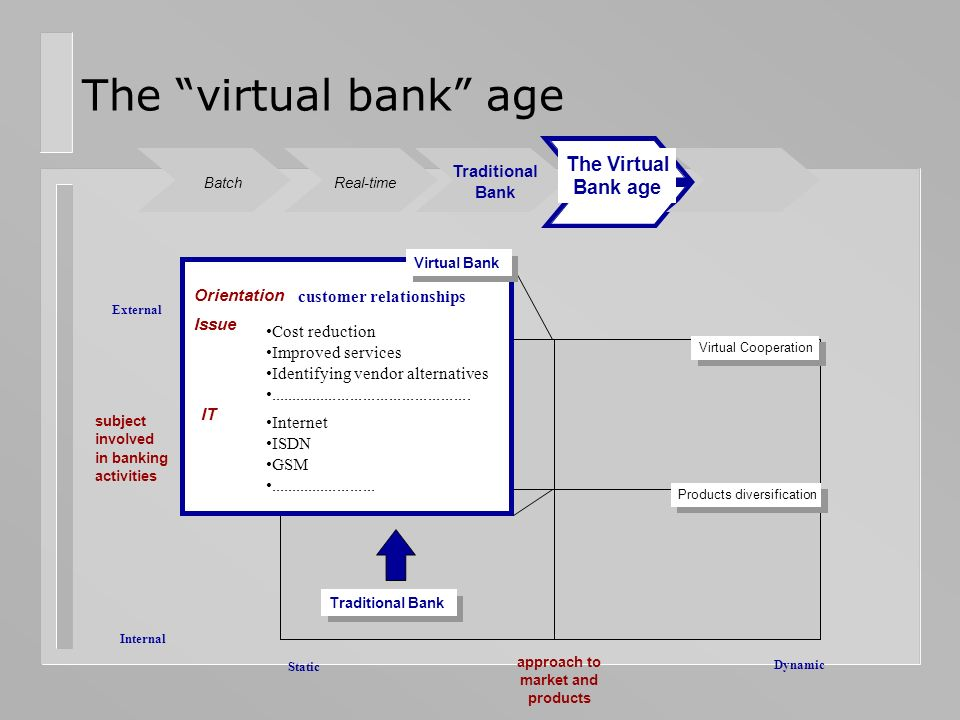 The virtual bank age Internal External subject involved in banking activities Static Dynamic Virtual Cooperation approach to market and products Tradi
