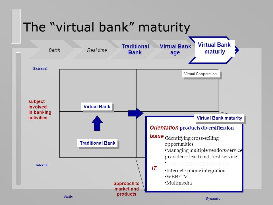 The virtual bank maturity Internal External subject involved in banking activities Static Fluid Virtual Cooperation approach to market and products Tr