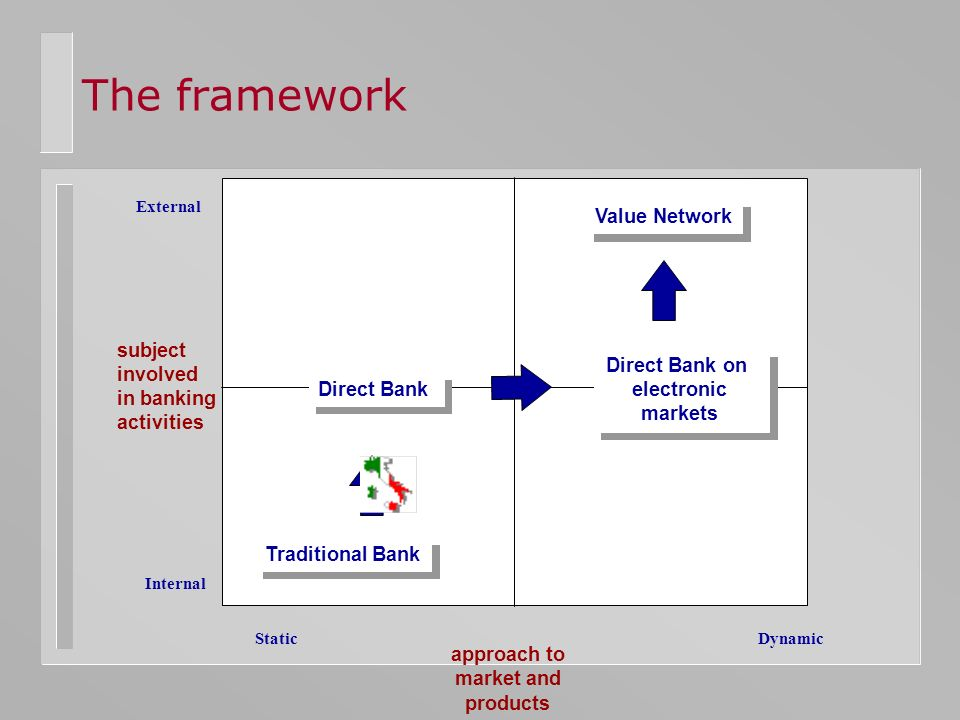 The framework Traditional Bank Direct Bank Direct Bank on electronic markets Value Network subject involved in banking activities approach to market a