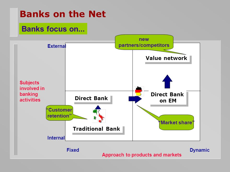 Banks on the Net Internal External Subjects involved in banking activities FixedDynamic Approach to products and markets Value network Customer retention Market share new partners/competitors Banks focus on...