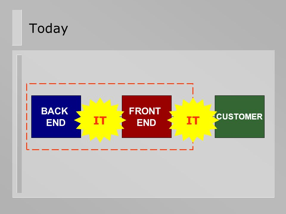 Today BACK END FRONT END CUSTOMER IT