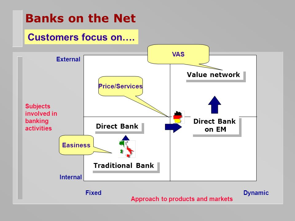 Banks on the Net Internal FixedDynamic Traditional Bank Direct Bank on EM Direct Bank on EM Value network EasinessPrice/Services VAS Customers focus on….