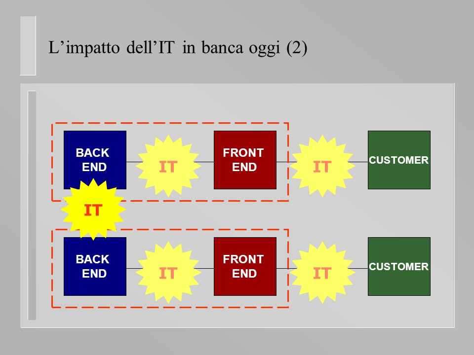FRONT END Limpatto dellIT in banca oggi (2) BACK END FRONT END CUSTOMER IT BACK END CUSTOMER IT