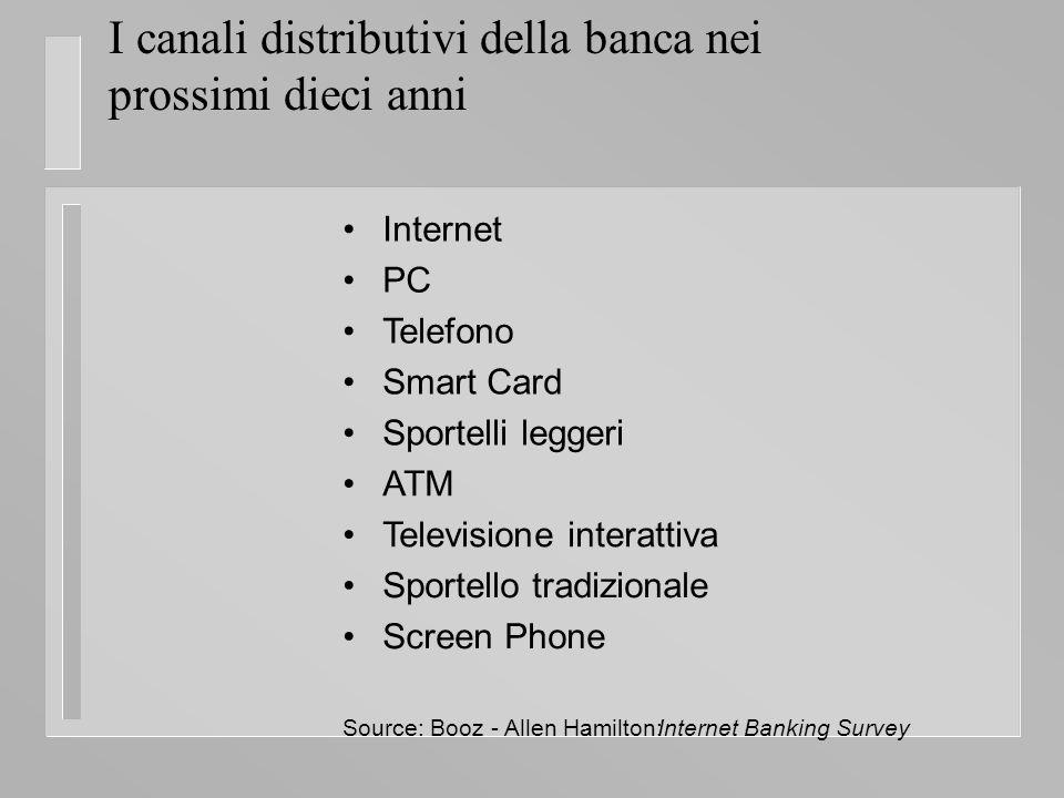 I canali distributivi della banca nei prossimi dieci anni Internet PC Telefono Smart Card Sportelli leggeri ATM Televisione interattiva Sportello tradizionale Screen Phone Source: Booz - Allen Hamilton: Internet Banking Survey