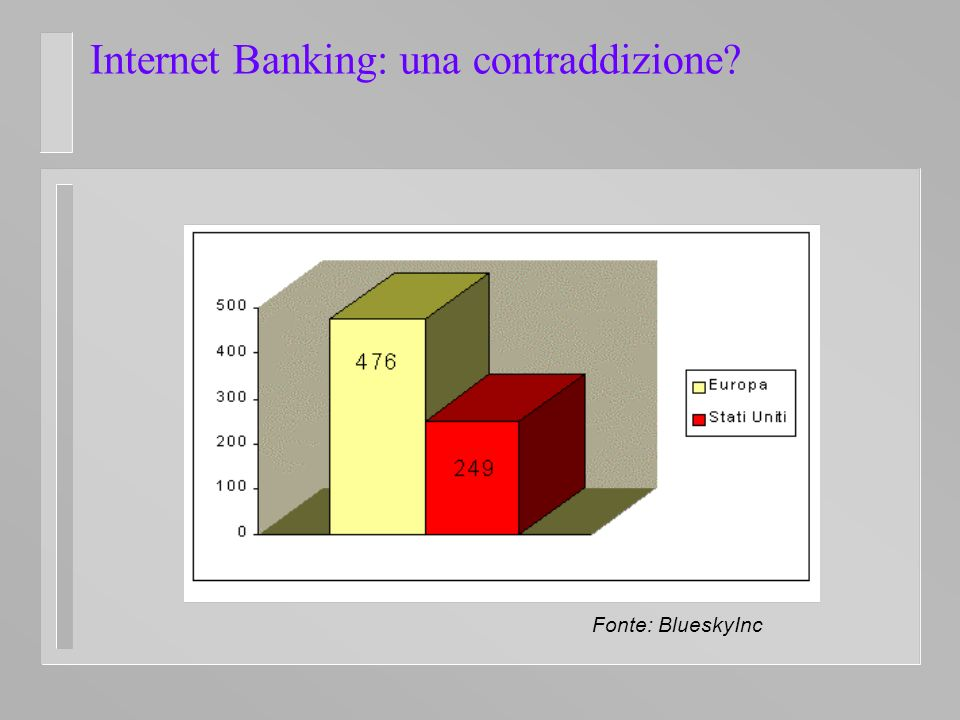 Internet Banking: una contraddizione Fonte: BlueskyInc