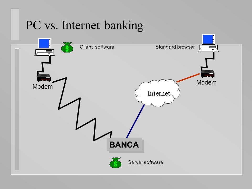 PC vs. Internet banking Modem Internet BANCA Client software Server software Standard browser