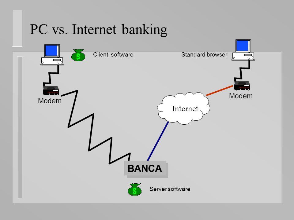 PC vs. Internet banking Modem Internet BANCA Client software Server software Standard browser
