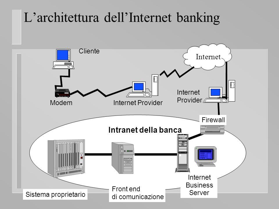 Larchitettura dellInternet banking Internet Intranet della banca ModemInternet Provider Internet Provider Cliente Firewall Sistema proprietario Front end di comunicazione Internet Business Server