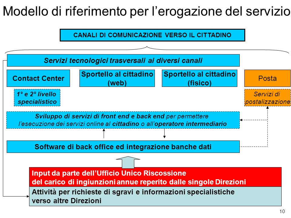 10 Modello di riferimento per lerogazione del servizio Contact Center Sportello al cittadino (web) Sportello al cittadino (fisico) Posta Servizi tecno