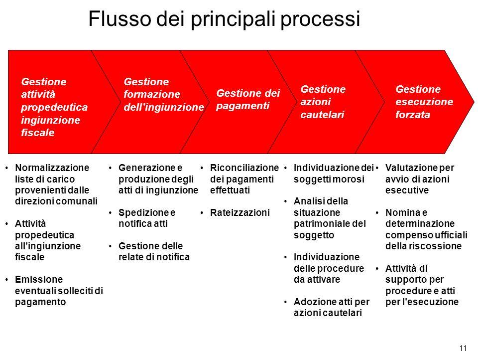 11 Flusso dei principali processi Gestione attività propedeutica ingiunzione fiscale Gestione formazione dellingiunzione Gestione dei pagamenti Gestio