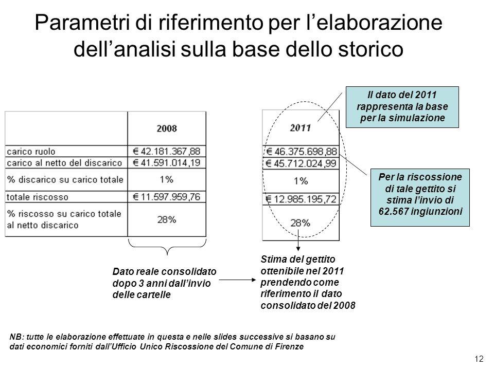 12 Parametri di riferimento per lelaborazione dellanalisi sulla base dello storico Dato reale consolidato dopo 3 anni dallinvio delle cartelle Stima d