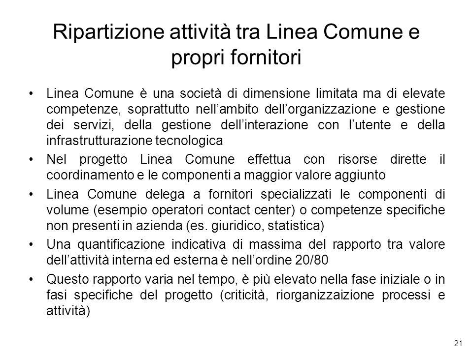 21 Ripartizione attività tra Linea Comune e propri fornitori Linea Comune è una società di dimensione limitata ma di elevate competenze, soprattutto n
