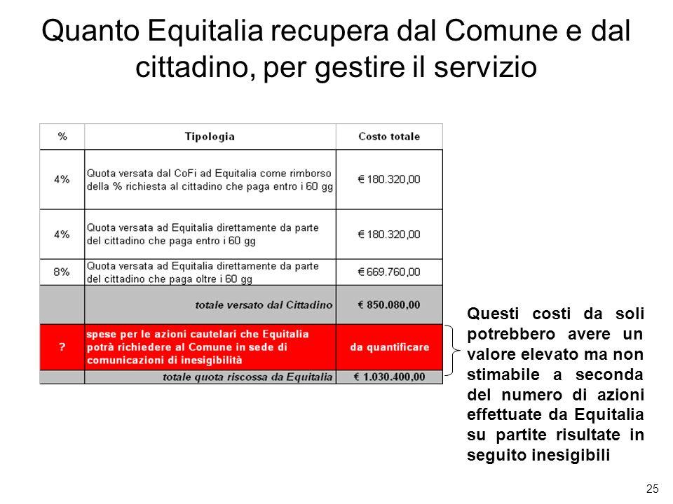 25 Quanto Equitalia recupera dal Comune e dal cittadino, per gestire il servizio Questi costi da soli potrebbero avere un valore elevato ma non stimab