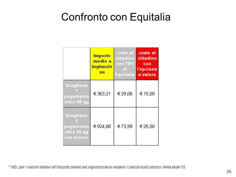 28 Confronto con Equitalia * NB: per i calcoli relativi allimporto medio ad ingiunzione si vedano i calcoli sullo storico nella slide 15