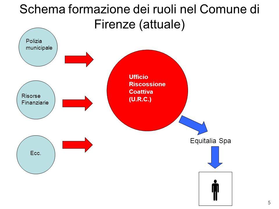 5 Schema formazione dei ruoli nel Comune di Firenze (attuale) Equitalia Spa Ufficio Riscossione Coattiva (U.R.C.) Polizia municipale Risorse Finanziar