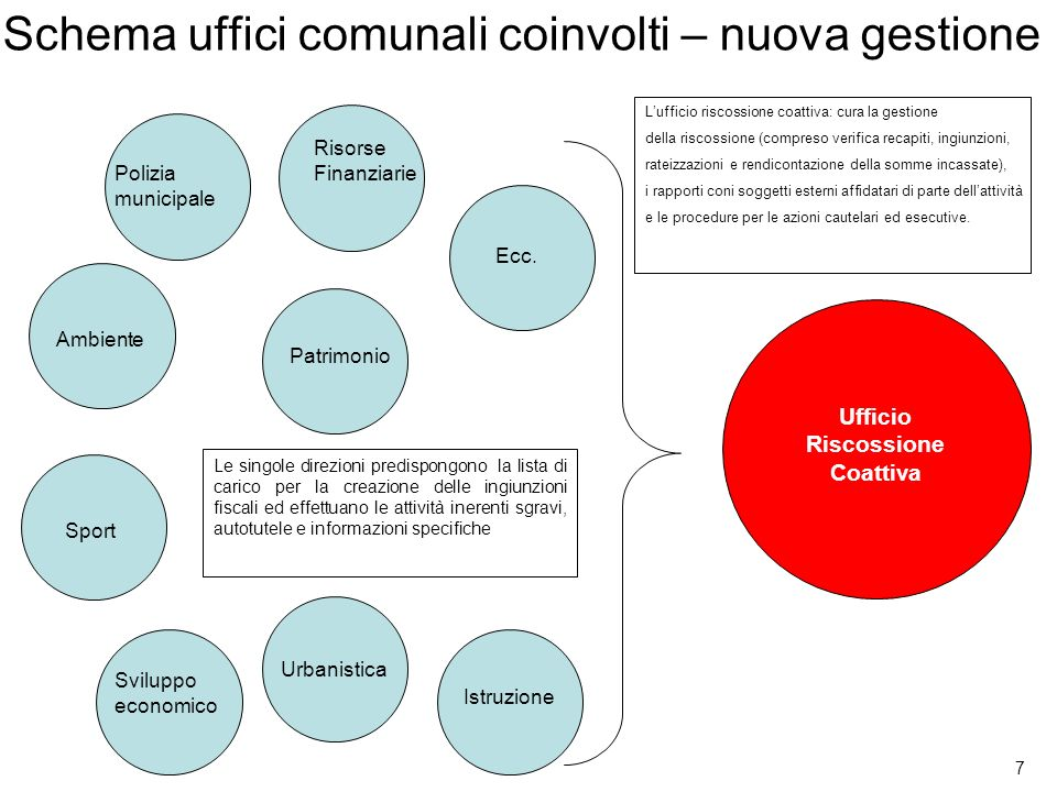 7 Schema uffici comunali coinvolti – nuova gestione Polizia municipale Risorse Finanziarie Istruzione Patrimonio Ambiente Sport Sviluppo economico Urb