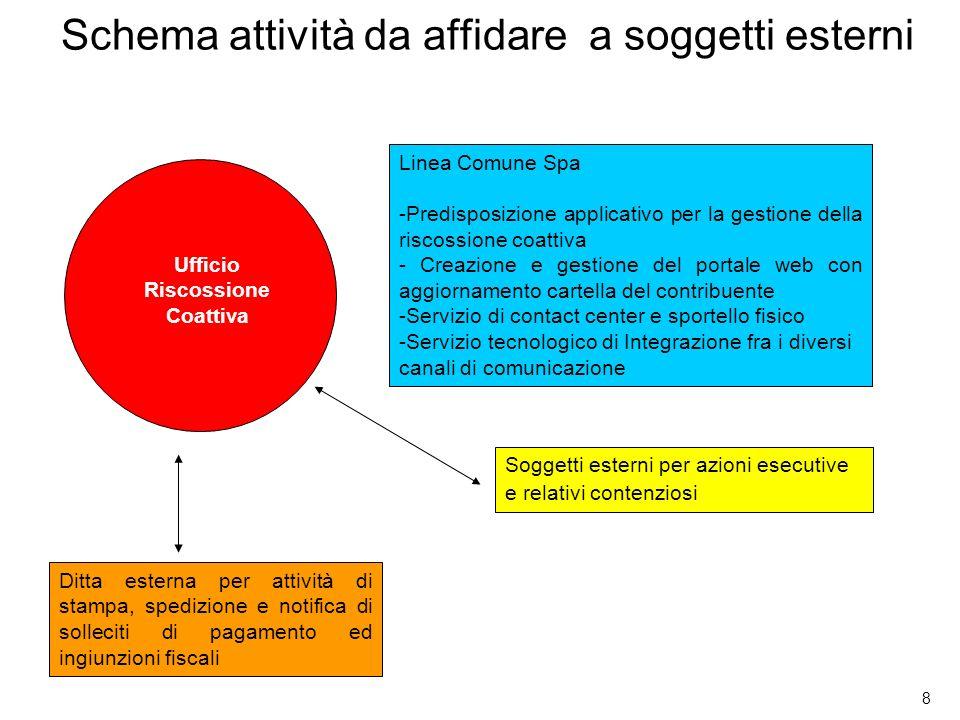 8 Schema attività da affidare a soggetti esterni Ufficio Riscossione Coattiva Ditta esterna per attività di stampa, spedizione e notifica di solleciti