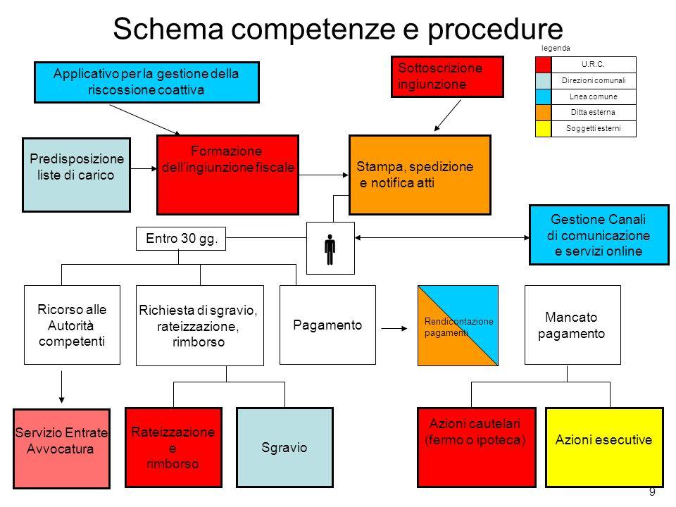 9 Schema competenze e procedure Predisposizione liste di carico Formazione dellingiunzione fiscaleStampa, spedizione e notifica atti Gestione Canali d