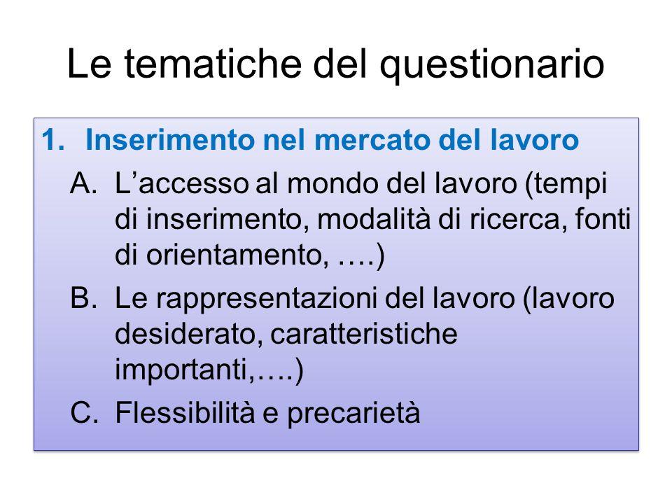 Le tematiche del questionario 1.Inserimento nel mercato del lavoro A.Laccesso al mondo del lavoro (tempi di inserimento, modalità di ricerca, fonti di