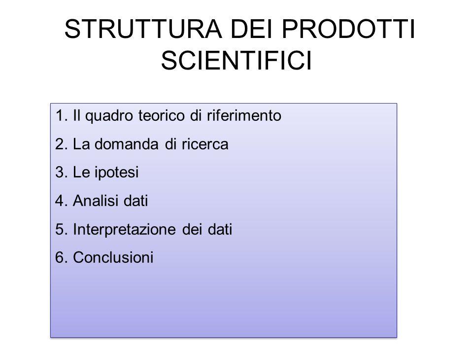 STRUTTURA DEI PRODOTTI SCIENTIFICI 1.Il quadro teorico di riferimento 2.La domanda di ricerca 3.Le ipotesi 4.Analisi dati 5.Interpretazione dei dati 6
