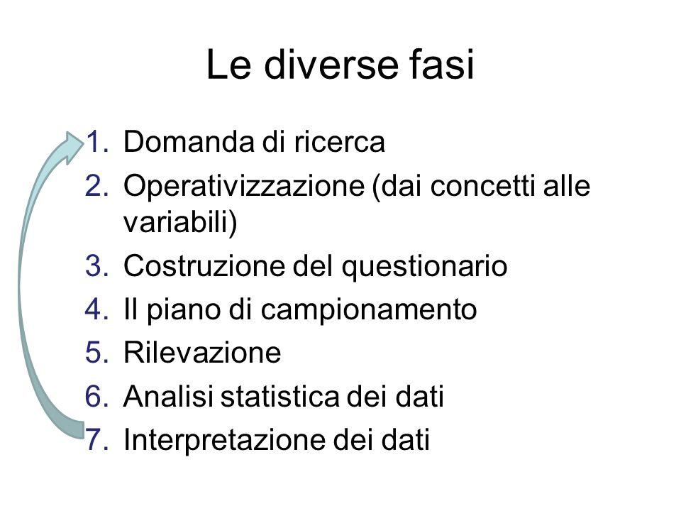 Le diverse fasi 1.Domanda di ricerca 2.Operativizzazione (dai concetti alle variabili) 3.Costruzione del questionario 4.Il piano di campionamento 5.Ri