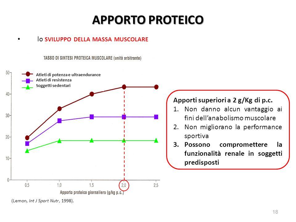18 APPORTO PROTEICO lo SVILUPPO DELLA MASSA MUSCOLARE LARN (Lemon, Int J Sport Nutr, 1998). Apporti superiori a 2 g/Kg di p.c. 1.Non danno alcun vanta