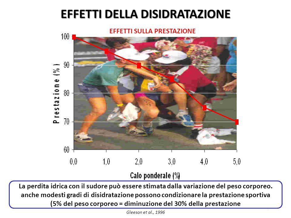 28 EFFETTI DELLA DISIDRATAZIONE EFFETTI SULLA PRESTAZIONE La perdita idrica con il sudore può essere stimata dalla variazione del peso corporeo. anche
