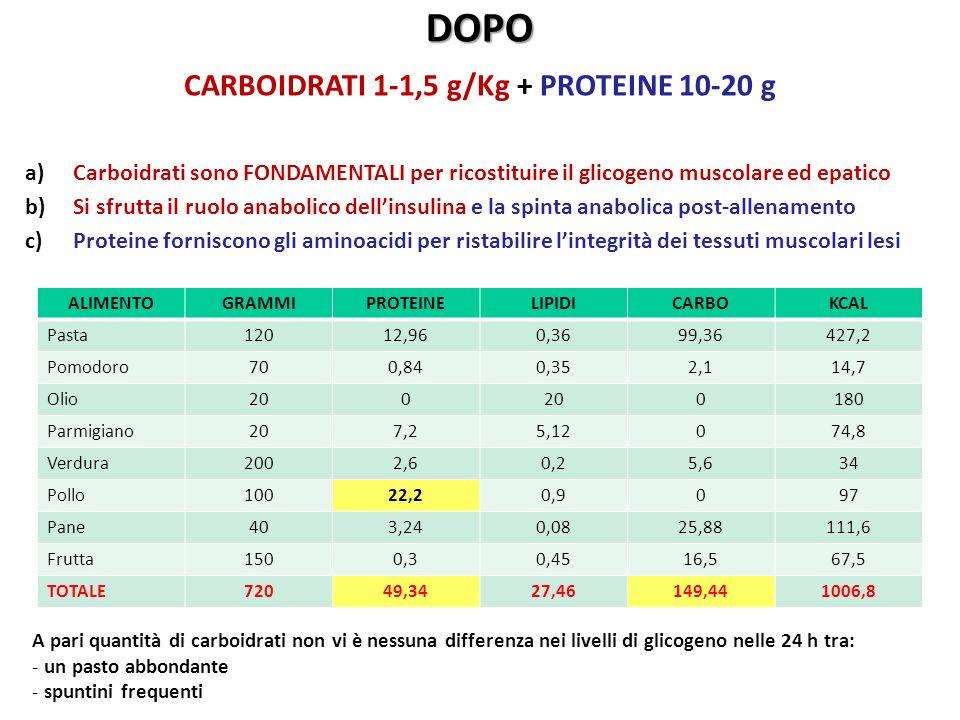 Perché carboidrati + proteine? DOPO A pari quantità di carboidrati non vi è nessuna differenza nei livelli di glicogeno nelle 24 h tra: - un pasto abb