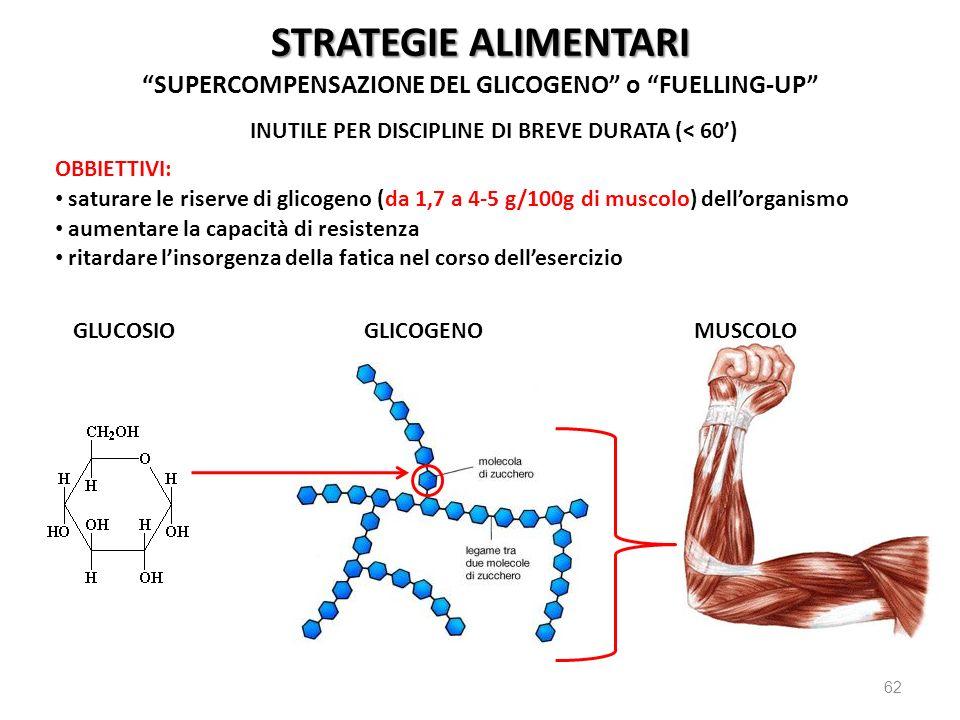 62 STRATEGIE ALIMENTARI SUPERCOMPENSAZIONE DEL GLICOGENO o FUELLING-UP OBBIETTIVI: saturare le riserve di glicogeno (da 1,7 a 4-5 g/100g di muscolo) d