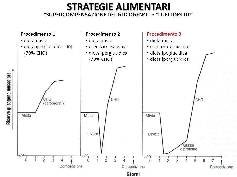 STRATEGIE ALIMENTARI SUPERCOMPENSAZIONE DEL GLICOGENO o FUELLING-UP Procedimento 1 dieta mista dieta iperglucidica (70% CHO) Procedimento 2 dieta mist