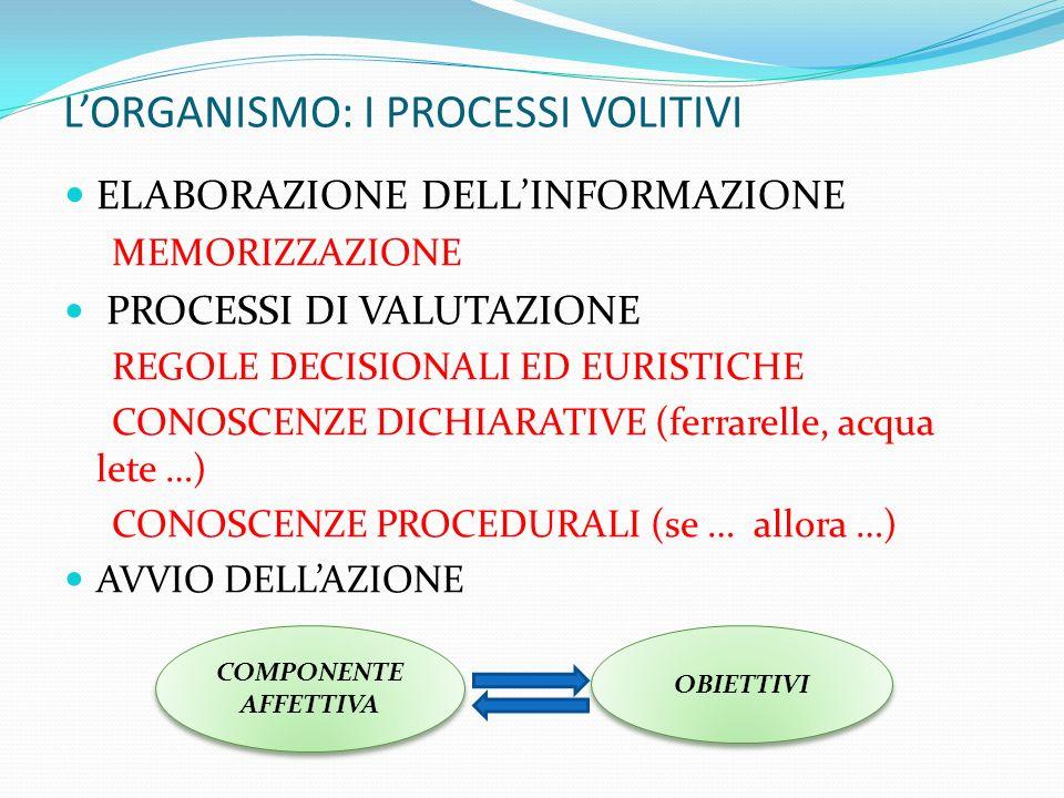 LORGANISMO: I PROCESSI VOLITIVI ELABORAZIONE DELLINFORMAZIONE MEMORIZZAZIONE PROCESSI DI VALUTAZIONE REGOLE DECISIONALI ED EURISTICHE CONOSCENZE DICHIARATIVE (ferrarelle, acqua lete …) CONOSCENZE PROCEDURALI (se … allora …) AVVIO DELLAZIONE COMPONENTE AFFETTIVA OBIETTIVI