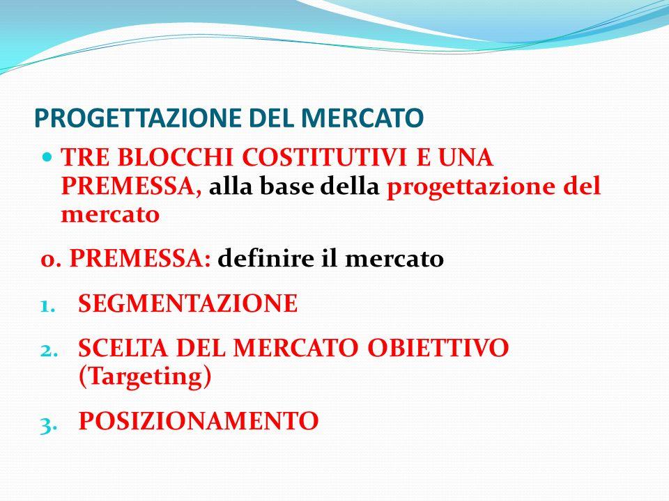 PROGETTAZIONE DEL MERCATO TRE BLOCCHI COSTITUTIVI E UNA PREMESSA, alla base della progettazione del mercato 0. PREMESSA: definire il mercato 1. SEGMEN