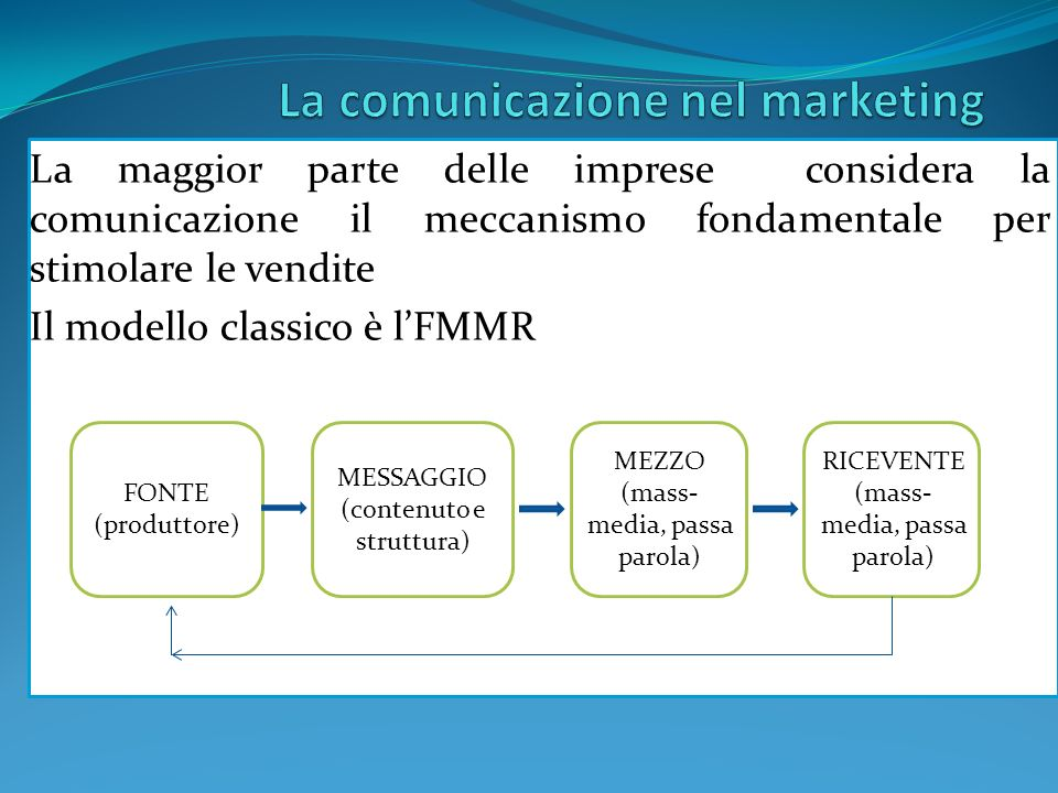 La maggior parte delle imprese considera la comunicazione il meccanismo fondamentale per stimolare le vendite Il modello classico è lFMMR FONTE (produttore) MESSAGGIO (contenuto e struttura) MEZZO (mass- media, passa parola) RICEVENTE (mass- media, passa parola) FEEDBAC K