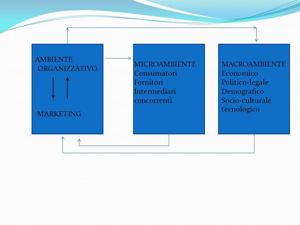 AMBIENTE ORGANIZZATIVO MARKETING MICROAMBIENTE Consumatori Fornitori Intermediari concorrenti MACROAMBIENTE Economico Politico-legale Demografico Socio-culturale tecnologico