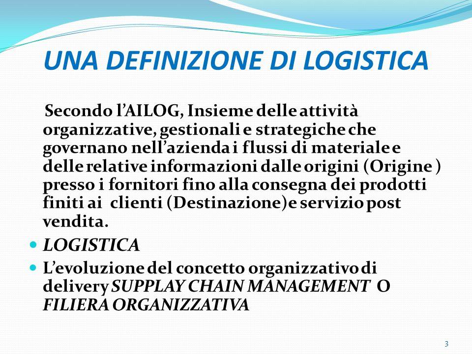 segue DEFINIZIONE Metodo integrato, orientato al processo per l approvvigionamento, la produzione e la consegna di prodotti e servizi ai clienti.
