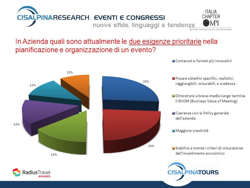 In Azienda quali sono attualmente le due esigenze prioritarie nella pianificazione e organizzazione di un evento?