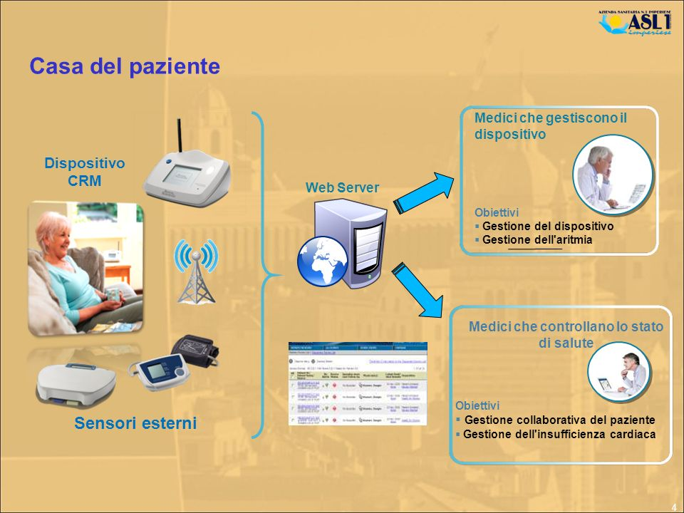 4 Casa del paziente Web Server Dispositivo CRM Sensori esterni Medici che gestiscono il dispositivo Obiettivi Gestione del dispositivo Gestione dell'a