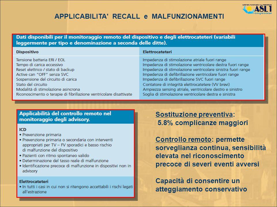 APPLICABILITA' RECALL e MALFUNZIONAMENTI Sostituzione preventiva: 5.8% complicanze maggiori Controllo remoto: permette sorveglianza continua, sensibil