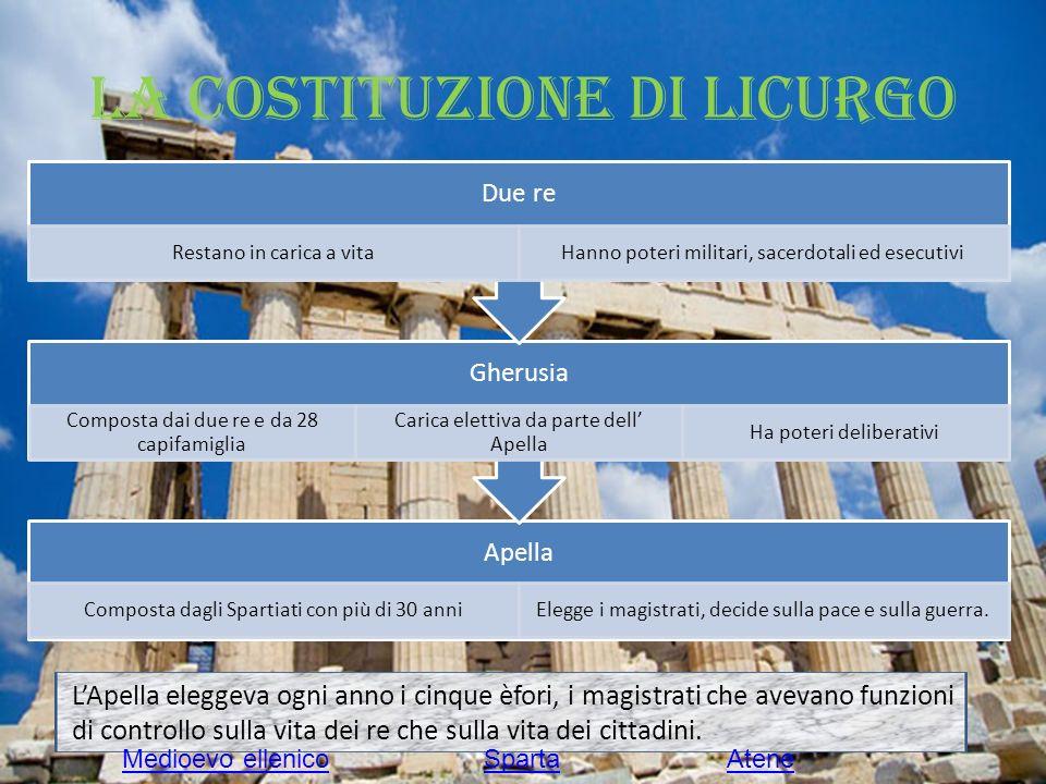 La costituzione di Licurgo LApella eleggeva ogni anno i cinque èfori, i magistrati che avevano funzioni di controllo sulla vita dei re che sulla vita dei cittadini.