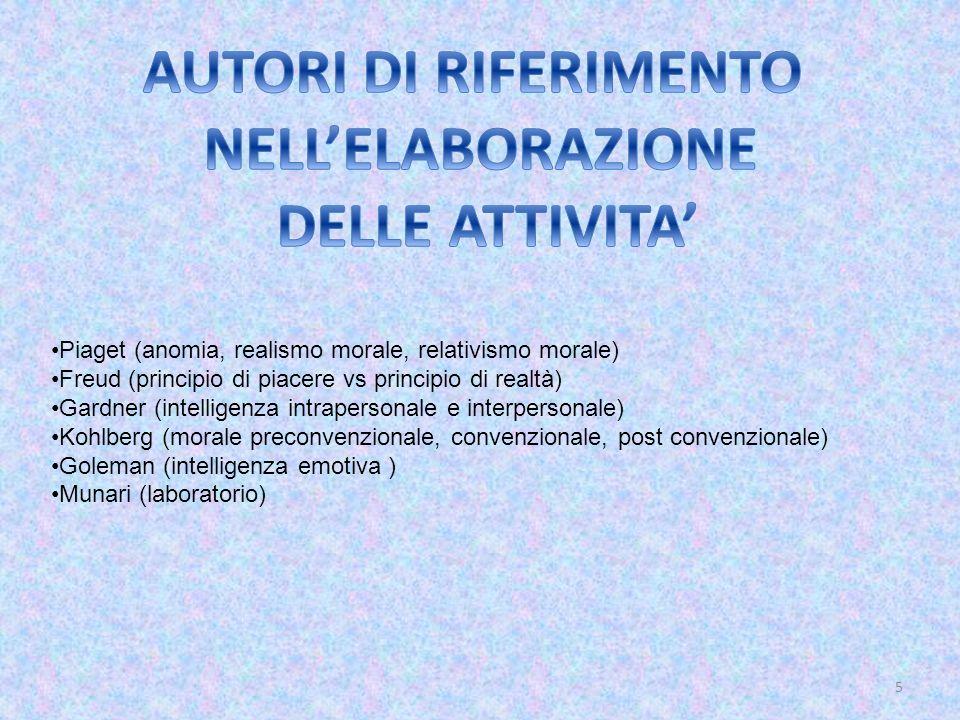 5 Piaget (anomia, realismo morale, relativismo morale) Freud (principio di piacere vs principio di realtà) Gardner (intelligenza intrapersonale e inte